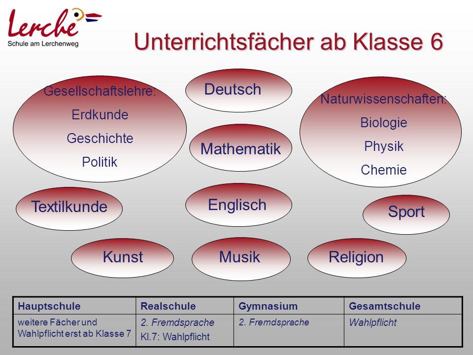Unterrichtsfächer ab Klasse 6 Textilkunde Sport Deutsch Mathematik Kunst Gesellschaftslehre: Erdkunde Geschichte Politik Naturwissenschaften: Biologie