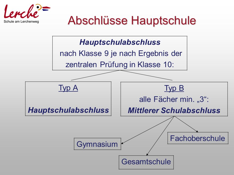Abschlüsse Hauptschule Hauptschulabschluss nach Klasse 9 je nach Ergebnis der zentralen Prüfung in Klasse 10: Typ A Hauptschulabschluss Typ B alle Fäc