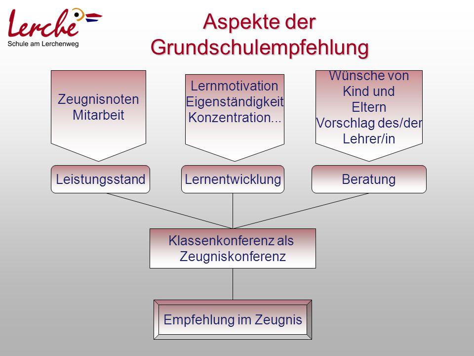 LeistungsstandLernentwicklungBeratung Klassenkonferenz als Zeugniskonferenz Empfehlung im Zeugnis Zeugnisnoten Mitarbeit Lernmotivation Eigenständigke