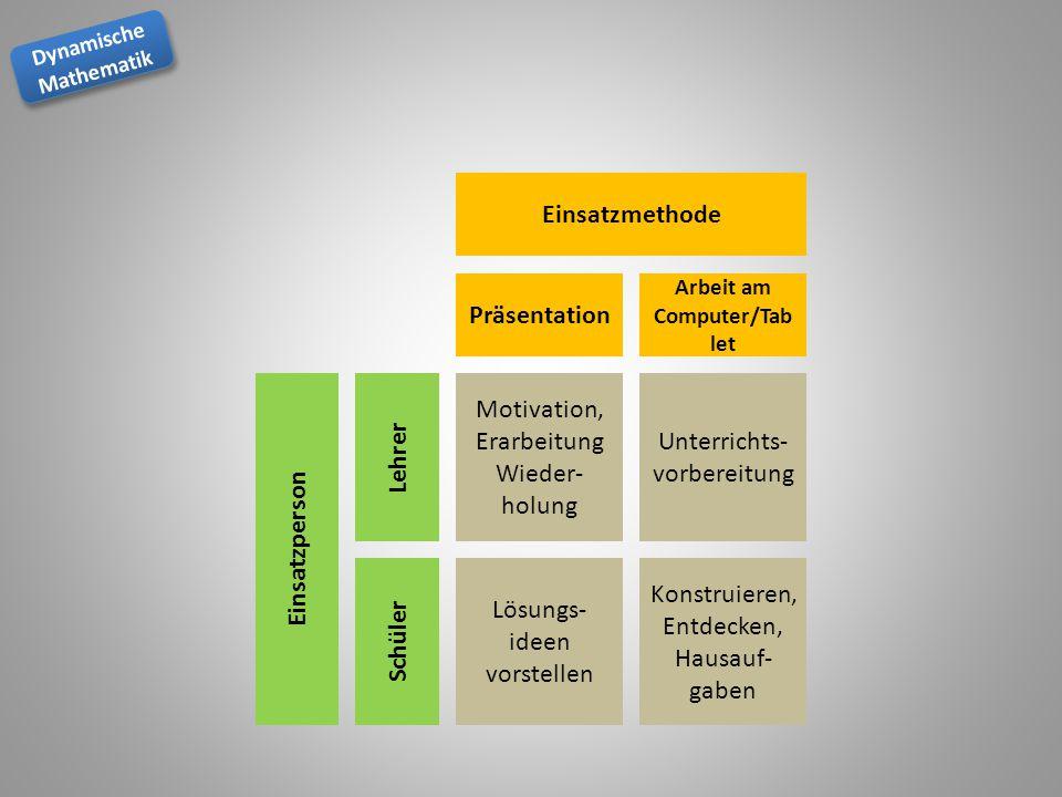 Dynamische Mathematik Dynamische Mathematik Motivation, Erarbeitung Wieder- holung Unterrichts- vorbereitung Lösungs- ideen vorstellen Konstruieren, E