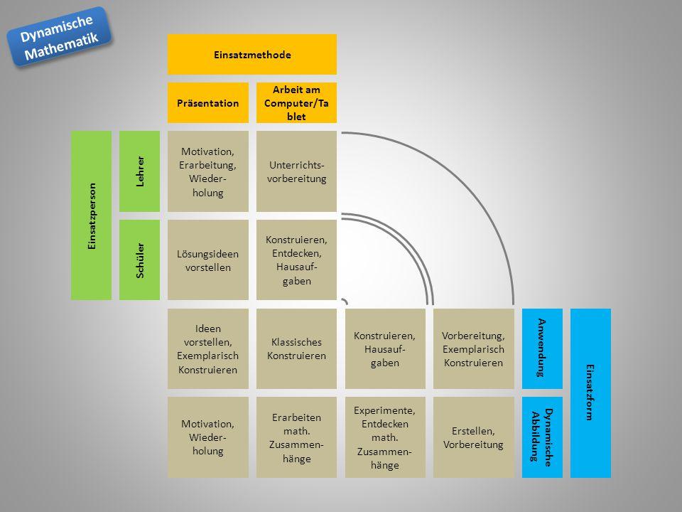 Dynamische Mathematik Dynamische Mathematik Motivation, Erarbeitung, Wieder- holung Unterrichts- vorbereitung Lösungsideen vorstellen Konstruieren, En