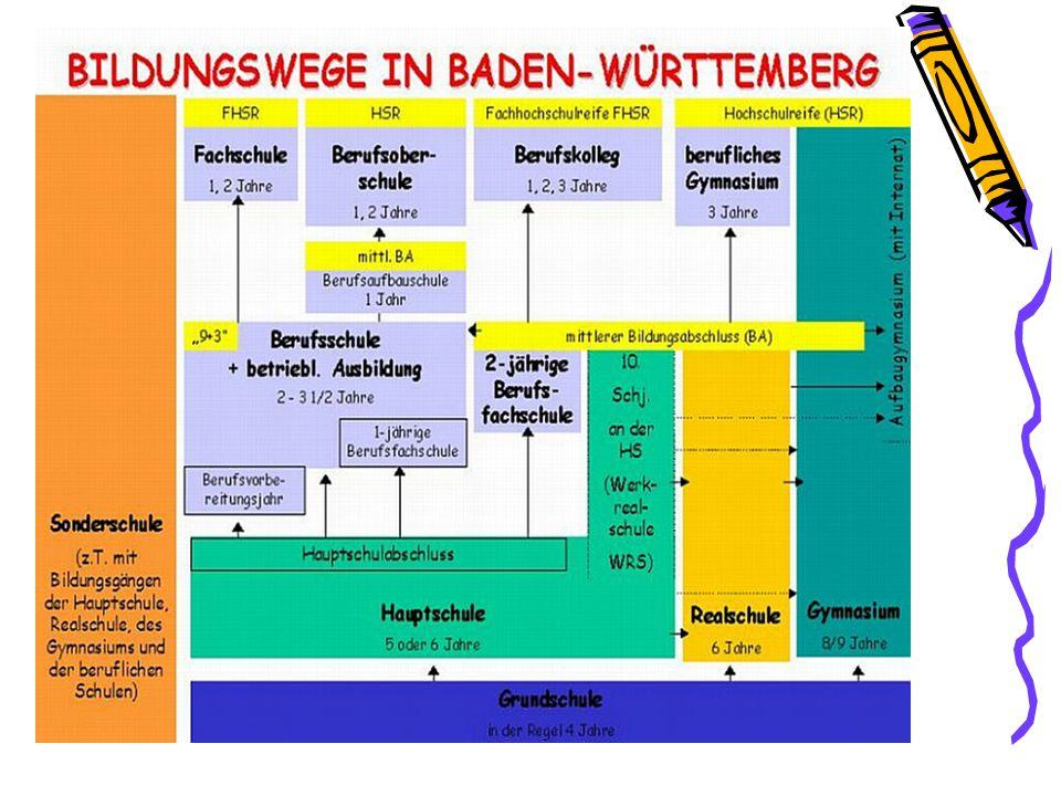 Das Schulsystem in Baden-Württemberg Vereinfachte Darstellung Grundschule Förder- schule HauptschuleRealschuleGymnasium Werkrealschule Berufliche Schulen Kindergarten 5 Jahre6 Jahre8 Jahre 4 Jahre 3 Jahre