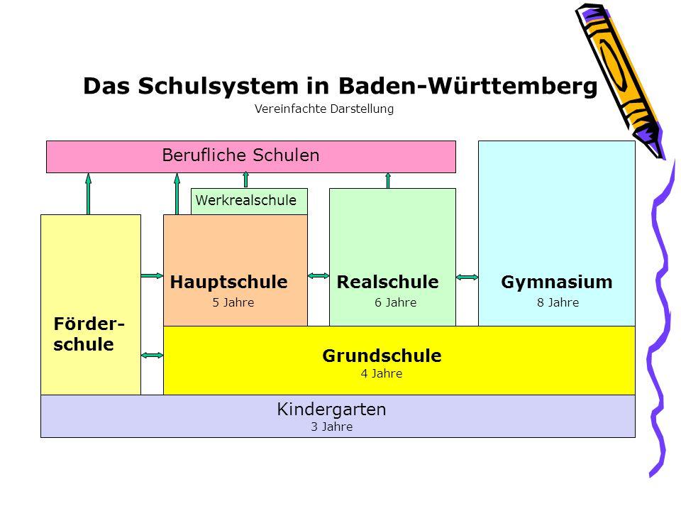 Das Schulsystem in Baden-Württemberg Vereinfachte Darstellung Grundschule Förder- schule HauptschuleRealschuleGymnasium Werkrealschule Berufliche Schu