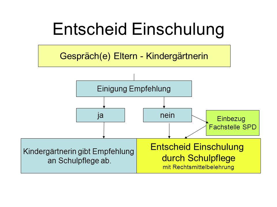 Entscheid Einschulung Gespräch(e) Eltern - Kindergärtnerin Einigung Empfehlung janein Einbezug Fachstelle SPD Kindergärtnerin gibt Empfehlung an Schulpflege ab.