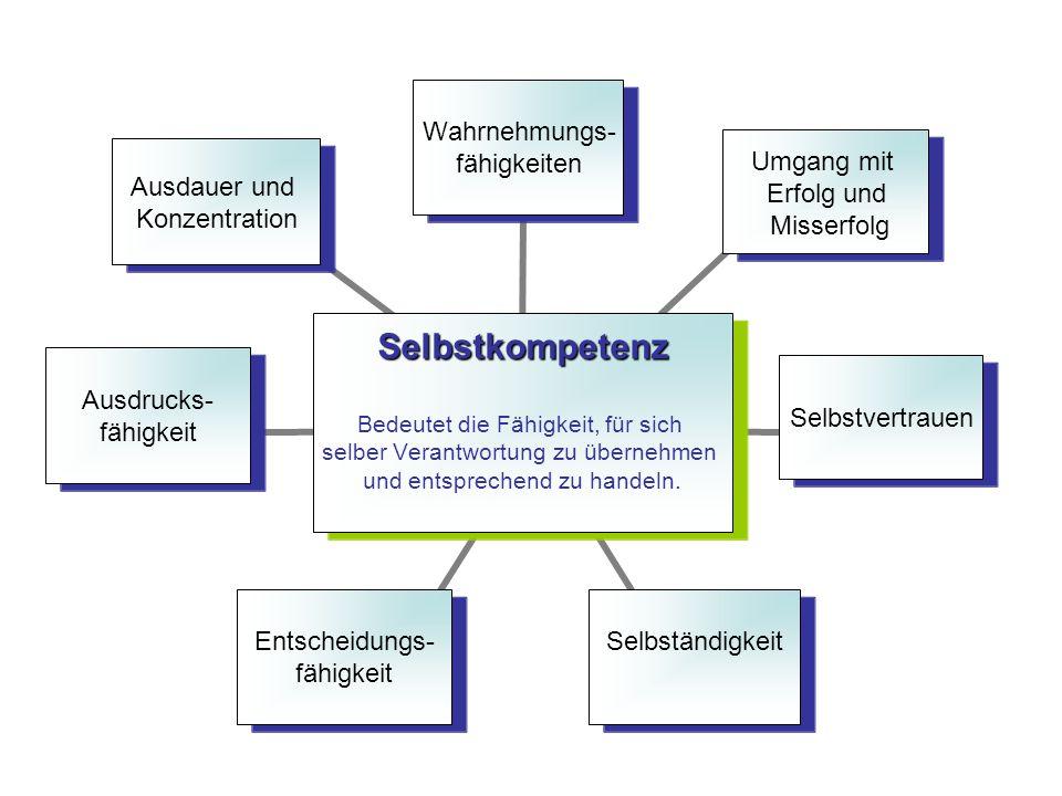 Selbstkompetenz Bedeutet die Fähigkeit, für sich selber Verantwortung zu übernehmen und entsprechend zu handeln. Wahrnehmungs- fähigkeiten Umgang mit