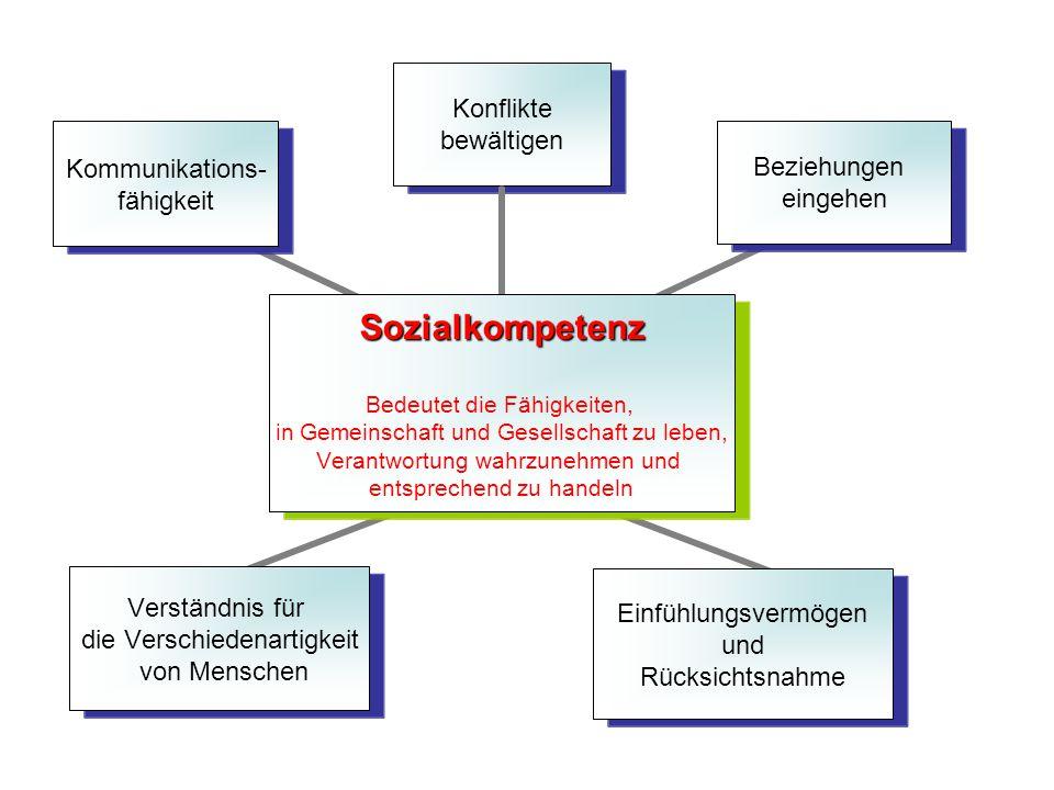 Sozialkompetenz Bedeutet die Fähigkeiten, in Gemeinschaft und Gesellschaft zu leben, Verantwortung wahrzunehmen und entsprechend zu handeln Einfühlung