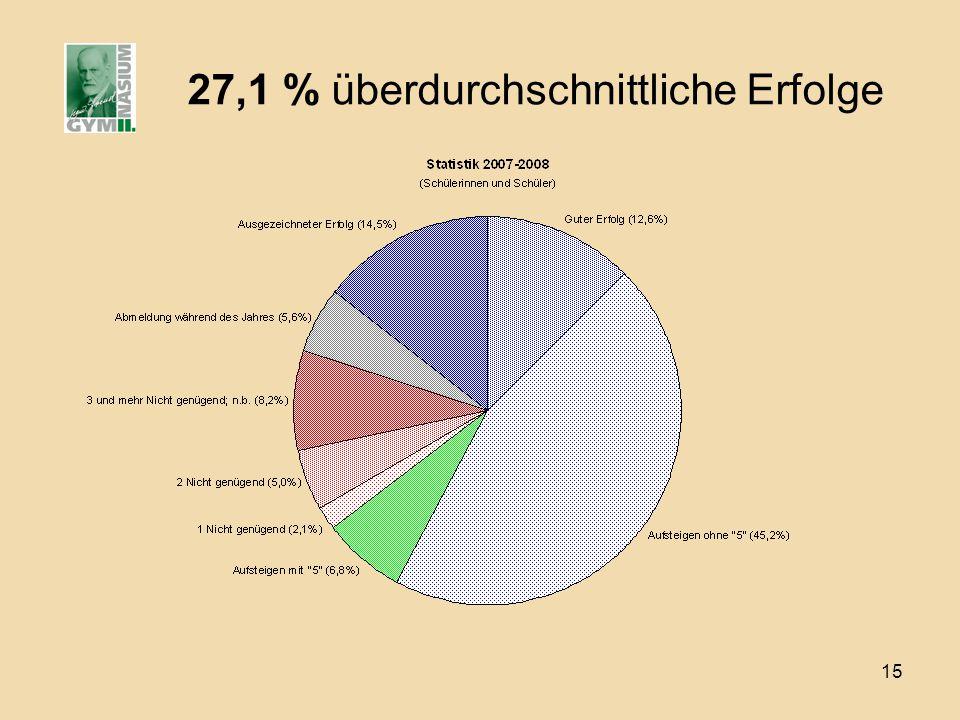 15 27,1 % überdurchschnittliche Erfolge