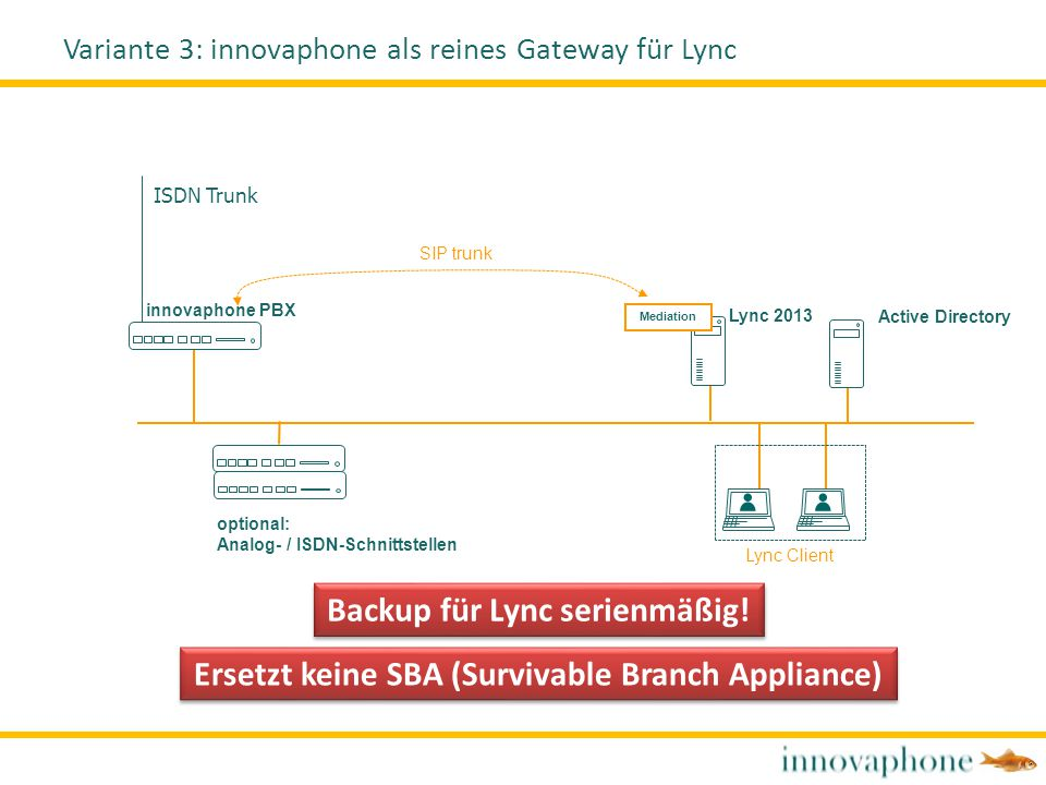 innovaphone PBX Lync 2013 Mediation SIP trunk Lync Client ISDN Trunk Active Directory Variante 3: innovaphone als reines Gateway für Lync optional: An