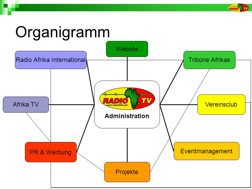 Organigramm Administration Radio Afrika International Afrika TV Website PR & Werbung Projekte Vereinsclub Tribüne Afrikas Eventmanagement