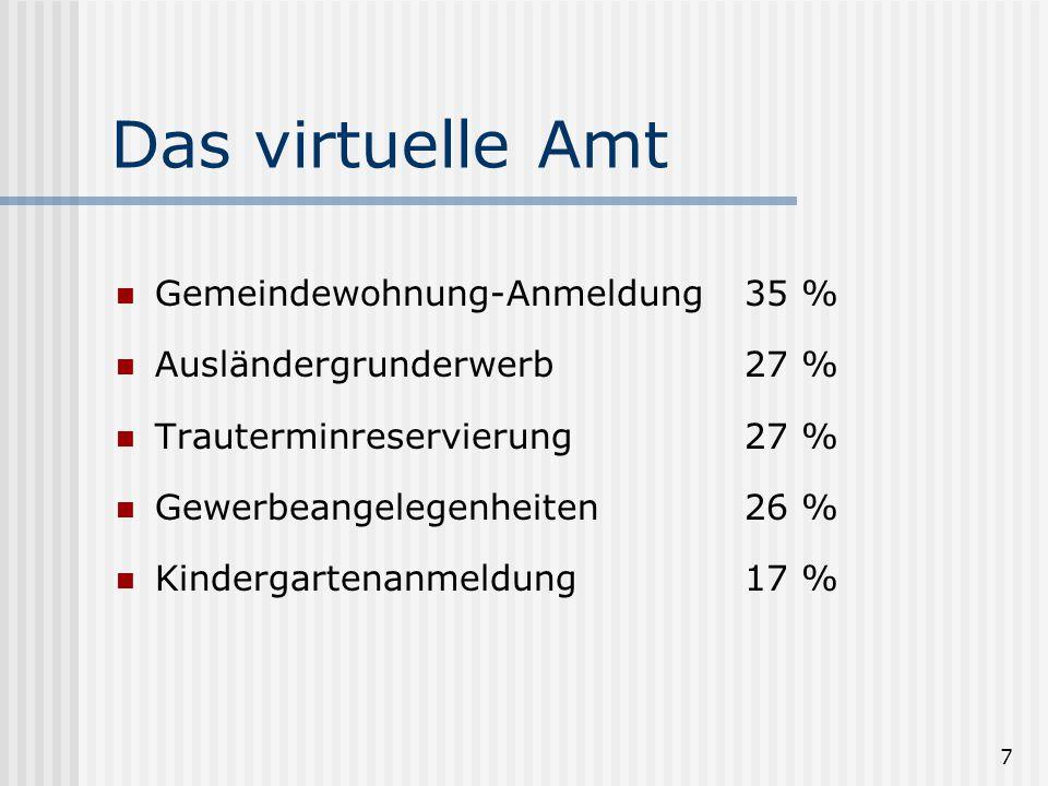 7 Das virtuelle Amt Gemeindewohnung-Anmeldung35 % Ausländergrunderwerb27 % Trauterminreservierung27 % Gewerbeangelegenheiten26 % Kindergartenanmeldung17 %