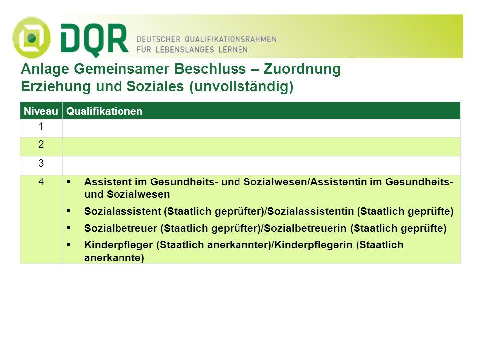Anlage Gemeinsamer Beschluss – Zuordnung Erziehung und Soziales (unvollständig) NiveauQualifikationen 1 2 3 4 Assistent im Gesundheits- und Sozialwese