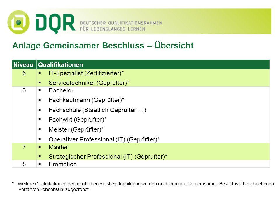 Anlage Gemeinsamer Beschluss – Übersicht NiveauQualifikationen 5 IT-Spezialist (Zertifizierter)* Servicetechniker (Geprüfter)* 6 Bachelor Fachkaufmann