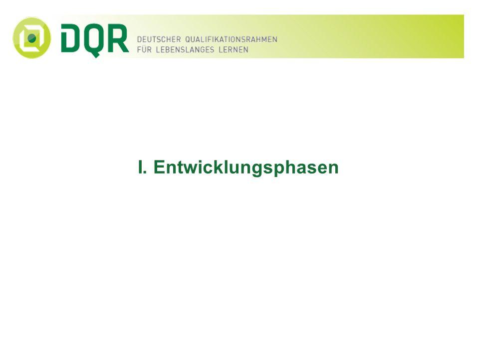 Entwicklungsphasen Phase I: Erster Entwurf 03/2007-02/2009 Phase II: Erprobung 03/2009-09/2010 Phase III: Fertigstellung 10/2010-12/2012 Phase IV: Einführung 01/2013-01/2017 Konstituierung der Bund-Länder- Koordinierungsgruppe DQR und des Arbeitskreises DQR …...