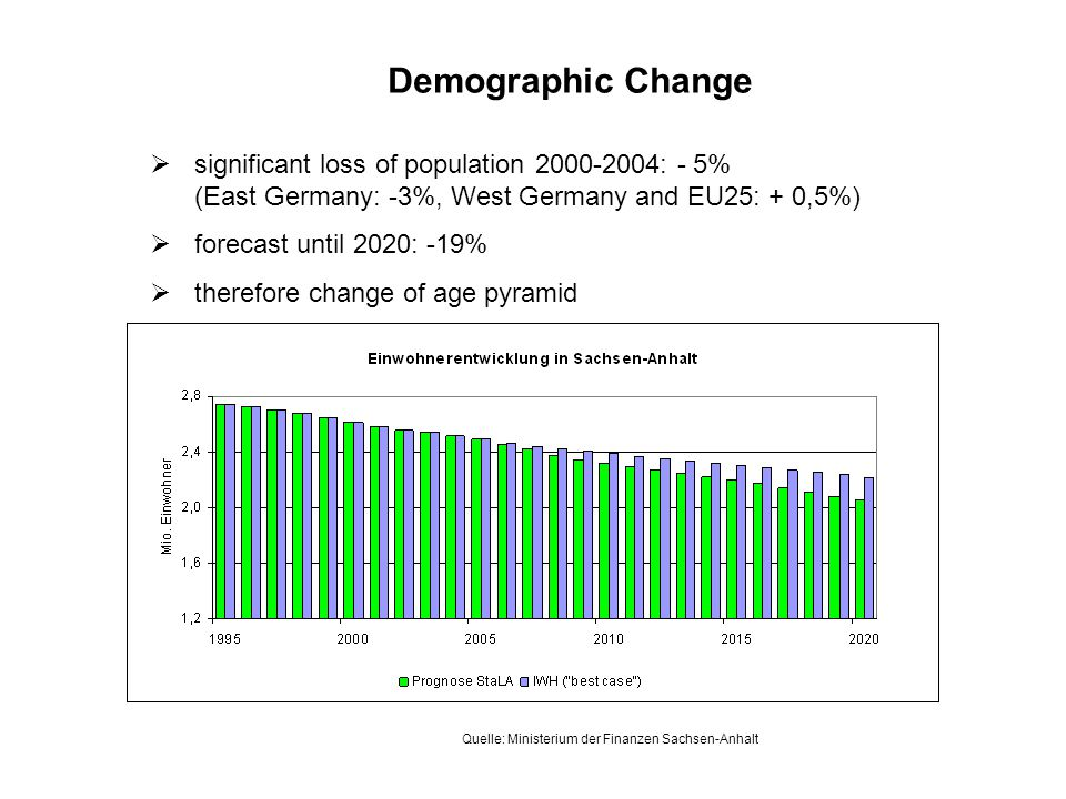 significant loss of population : - 5% (East Germany: -3%, West Germany and EU25: + 0,5%) forecast until 2020: -19% therefore change of age pyramid Demographic Change Quelle: Ministerium der Finanzen Sachsen-Anhalt
