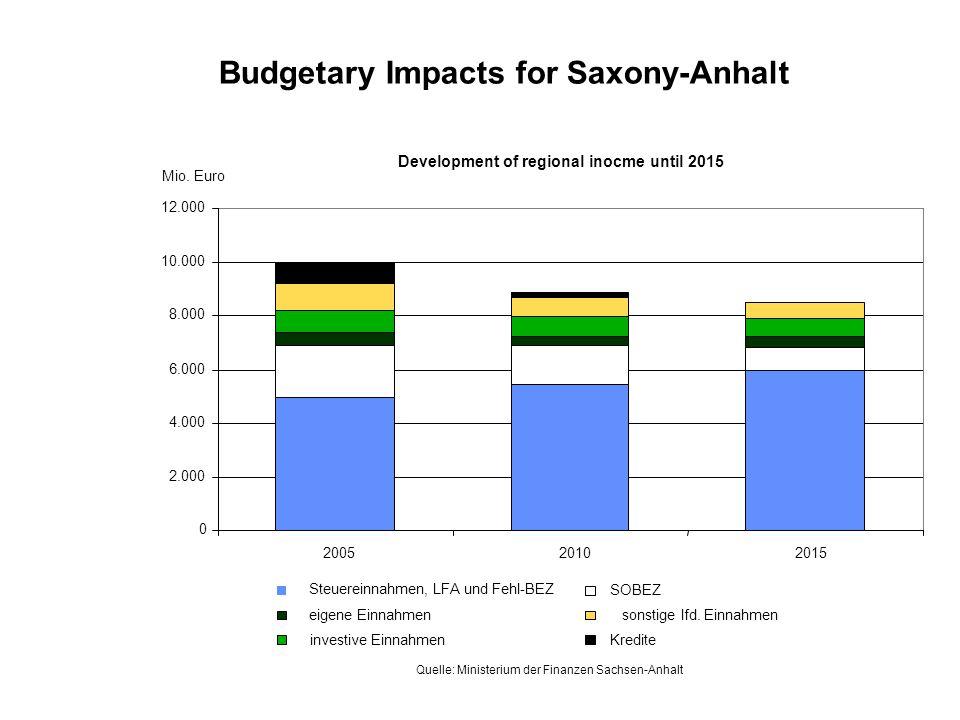 Budgetary Impacts for Saxony-Anhalt Development of regional inocme until 2015 0 2.000 4.000 6.000 8.000 10.000 12.000 200520102015 Steuereinnahmen, LFA und Fehl-BEZ SOBEZ eigene Einnahmensonstige lfd.