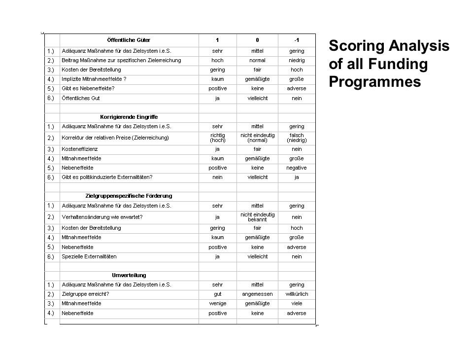 Scoring Analysis of all Funding Programmes