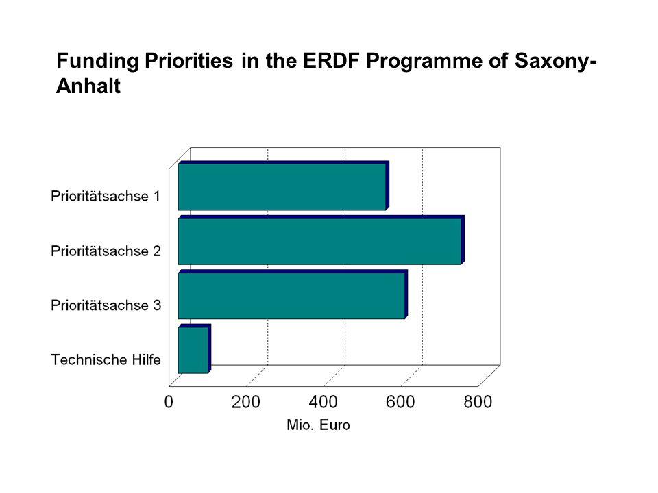 Funding Priorities in the ERDF Programme of Saxony- Anhalt