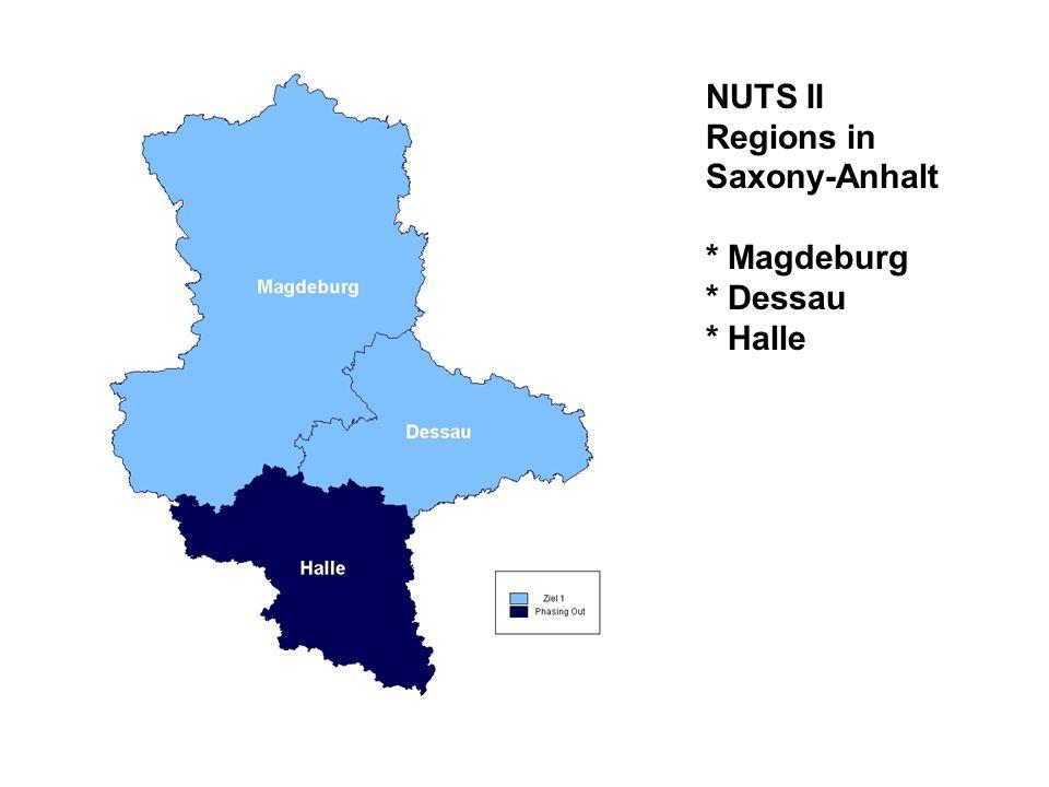Regional Figures Lage und Entwicklung in den Regionen Dessau, Halle und Magdeburg NUTS II RegionsSachsen-Anhalt MagdeburgHalleDessau Population 20031.178.061835.933.521.4212.535.412 Demografic change 2000-2003 (%)- 3,0- 3,9- 4,9- 3,7 Emploeyees 2003476.971339.396195.6321.011.999 Change of Employees 2000-2003 (%)- 2,8- 6,4- 4,3 Change of GDP 2000-2003 (%)9,23,88,47,2 GDP per Employee 2004 ()44.45544.45944.17144.402 GDP capita in 20003 PPS (EU 25=100)75,577,670,975,2 GDP capity 2000-2002 in PPS (EU 25=100)72,2775,0765,99n.V.