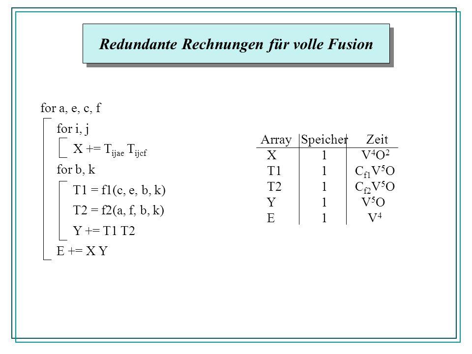 Redundante Rechnungen für volle Fusion for a, e, c, f for i, j X += T ijae T ijcf for b, k T1 = f1(c, e, b, k) T2 = f2(a, f, b, k) Y += T1 T2 E += X Y Array Speicher Zeit X 1 V 4 O 2 T1 1C f1 V 5 O T2 1C f2 V 5 O Y 1 V 5 O E 1 V 4