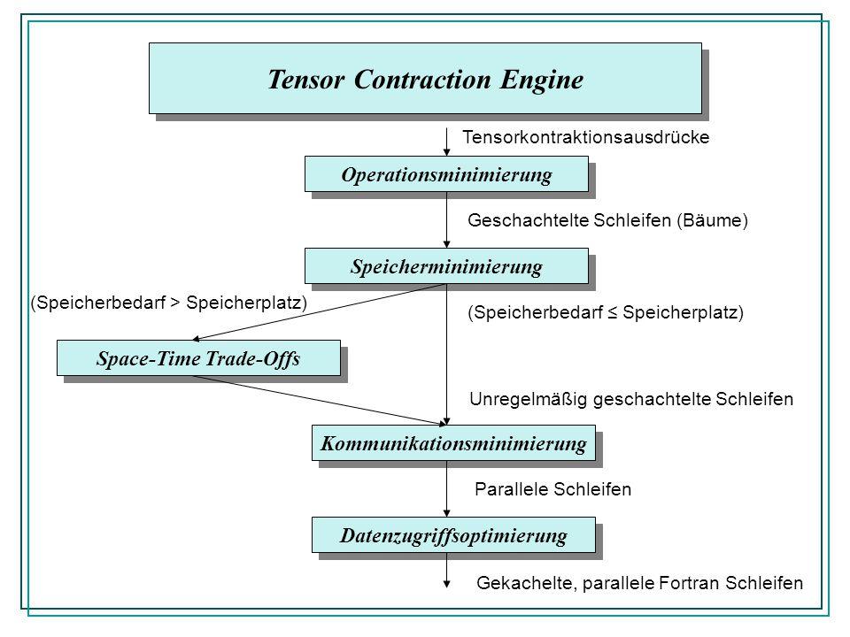 Tensor Contraction Engine Operationsminimierung Speicherminimierung Space-Time Trade-Offs Kommunikationsminimierung Datenzugriffsoptimierung Tensorkontraktionsausdrücke Geschachtelte Schleifen (Bäume) (Speicherbedarf Speicherplatz) (Speicherbedarf > Speicherplatz) Unregelmäßig geschachtelte Schleifen Parallele Schleifen Gekachelte, parallele Fortran Schleifen