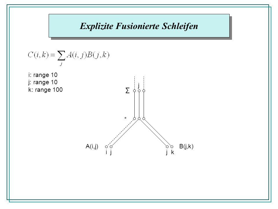 Explizite Fusionierte Schleifen A(i,j)B(j,k) * ijjk j i: range 10 j: range 10 k: range 100