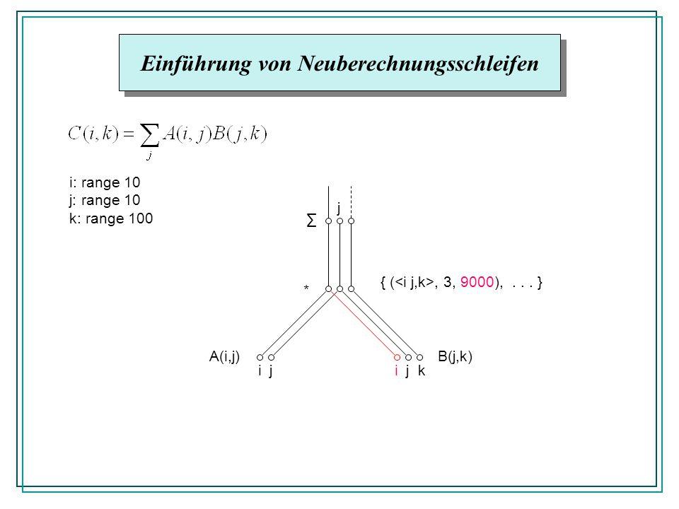 Einführung von Neuberechnungsschleifen A(i,j)B(j,k) * ijijk j { (, 3, 9000),... } i: range 10 j: range 10 k: range 100