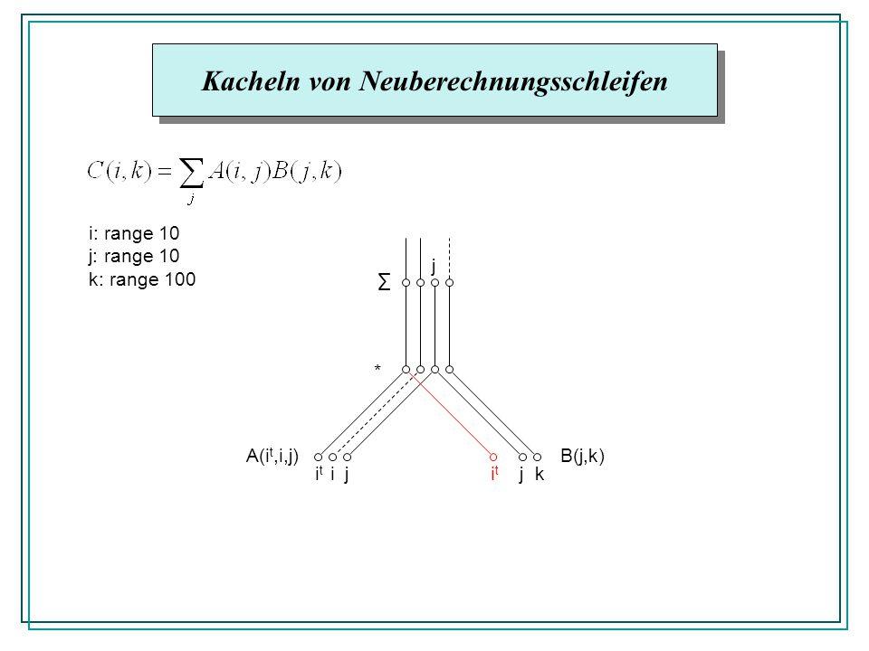 Kacheln von Neuberechnungsschleifen A(i t,i,j)B(j,k) * ijitit jk j i: range 10 j: range 10 k: range 100 itit