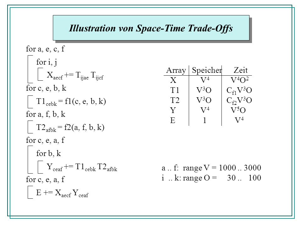 Illustration von Space-Time Trade-Offs for a, e, c, f for i, j X aecf += T ijae T ijcf for c, e, b, k T1 cebk = f1(c, e, b, k) for a, f, b, k T2 afbk = f2(a, f, b, k) for c, e, a, f for b, k Y ceaf += T1 cebk T2 afbk for c, e, a, f E += X aecf Y ceaf Array Speicher Zeit X V 4 V 4 O 2 T1V 3 OC f1 V 3 O T2V 3 OC f2 V 3 O Y V 4 V 5 O E 1 V 4 a..