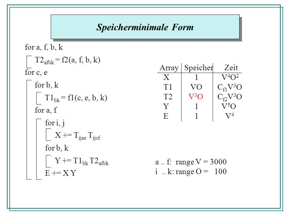 Speicherminimale Form for a, f, b, k T2 afbk = f2(a, f, b, k) for c, e for b, k T1 bk = f1(c, e, b, k) for a, f for i, j X += T ijae T ijcf for b, k Y += T1 bk T2 afbk E += X Y Array Speicher Zeit X 1 V 4 O 2 T1 VOC f1 V 3 O T2V 3 OC f2 V 3 O Y 1 V 5 O E 1 V 4 a..