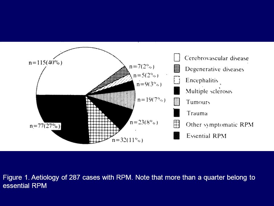 Figure 1. Aetiology of 287 cases with RPM. Note that more than a quarter belong to essential RPM