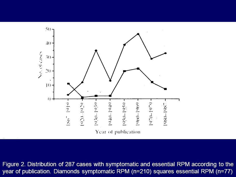 Figure 2. Distribution of 287 cases with symptomatic and essential RPM according to the year of publication. Diamonds symptomatic RPM (n=210) squares