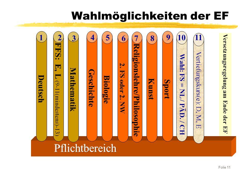 Folie 11 Wahlmöglichkeiten der EF Mathematik 3 Deutsch 1 FFS: E, L (9-11(mindestens)-13) 210 11 Wahl: FS = NL / PÄD. / CH Vertiefungskurs(e): D, M, E