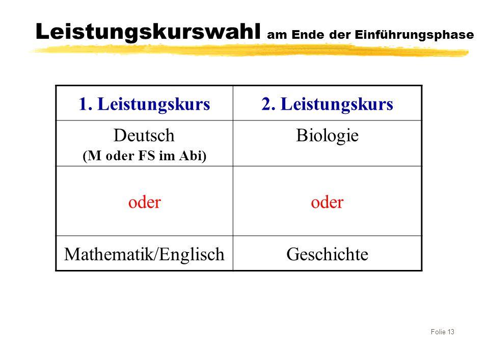 Folie 13 Leistungskurswahl am Ende der Einführungsphase 1. Leistungskurs2. Leistungskurs Deutsch (M oder FS im Abi) Biologie oder Mathematik/EnglischG