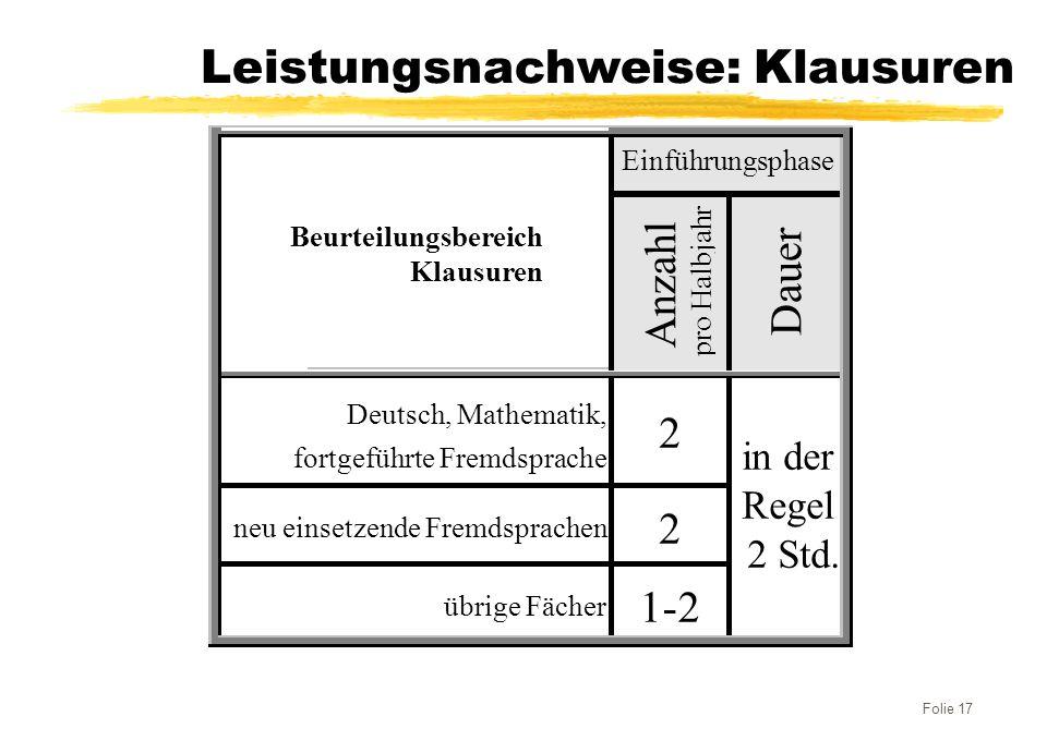 Folie 17 Leistungsnachweise: Klausuren Einführungsphase Beurteilungsbereich Klausuren Anzahl pro Halbjahr Deutsch, Mathematik, fortgeführte Fremdsprac