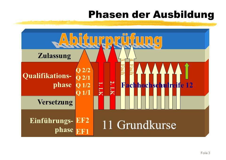 Einführungs- phase Phasen der Ausbildung Versetzung Qualifikations- phase EF1 EF2 Q 1/ 1 Q 1/2 Q 2/1 Q 2/2 Zulassung 1. LK 2. LK 3. Fach 4. Fach Folie