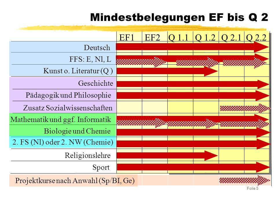 Folie 5 Mindestbelegungen EF bis Q 2 EF1EF2Q 1.1Q 1.2Q 2.1Q 2.2 Geschichte Biologie und Chemie Religionslehre Sport Deutsch FFS: E, Nl, L Kunst o. Lit
