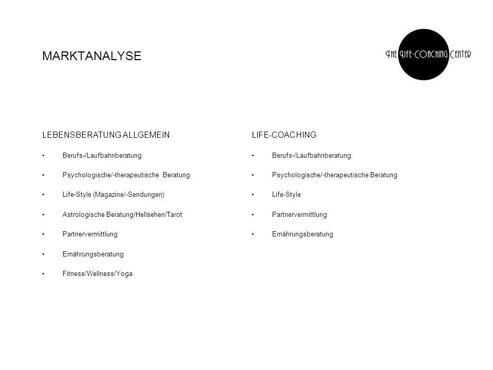 MARKTANALYSE IST-SITUATION viele Angebote, grosse Konkurrenz VORTEILE VON LIFE-COACHING Betreuung durch Fachpersonen verschiedener Richtungen unter einem Dach = Kontrolle und Koordination Rundumpaket: alle Teilbereiche werden gezielt miteinander verknüpft, der Kunde wird nicht nur unter Teilaspekten betrachtet aktive Hilfestellung, nicht nur Beratung, Zielsetzung wird mittels Training und Umgestaltung erreicht attraktiver Background durch Business und Lifestyleaspekte Der Mix machts: Spezialisierung, auf individuelle Wünsche eingehen bei grossem, umfassenden Angebot FAZIT: Life-Coaching hat das bequemste, attraktivste und umfassendste Angebot!