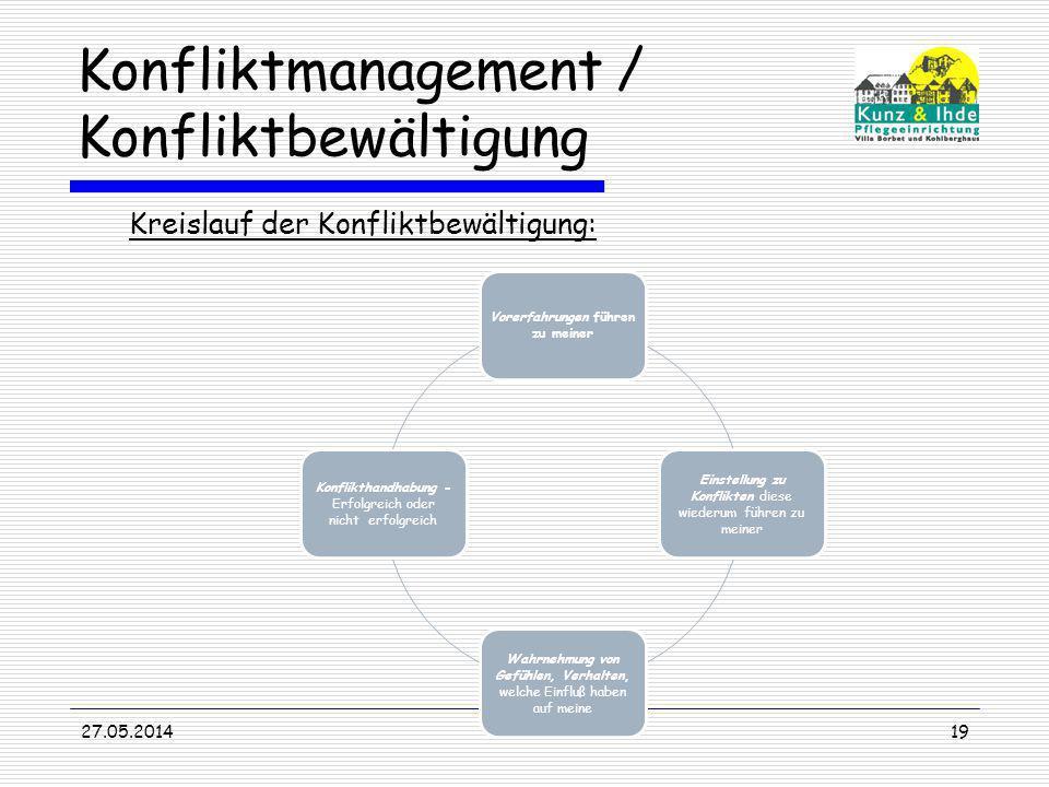 Konfliktmanagement / Konfliktbewältigung Kreislauf der Konfliktbewältigung: 27.05.201419 Vorerfahrungen führen zu meiner Einstellung zu Konflikten die