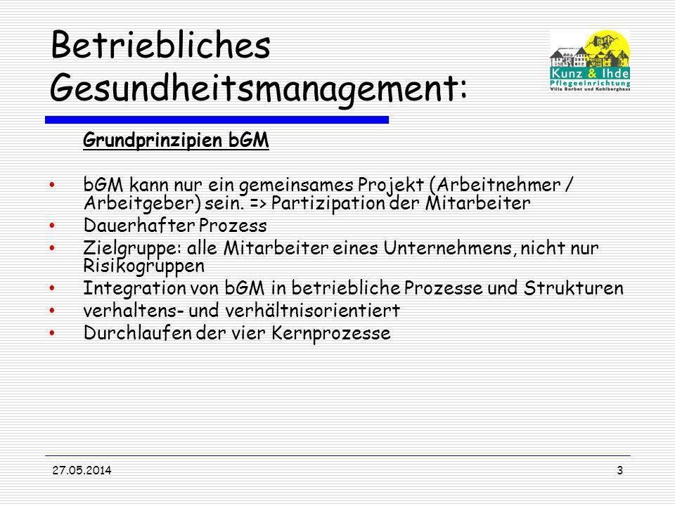 27.05.20143 Betriebliches Gesundheitsmanagement: Grundprinzipien bGM bGM kann nur ein gemeinsames Projekt (Arbeitnehmer / Arbeitgeber) sein. => Partiz