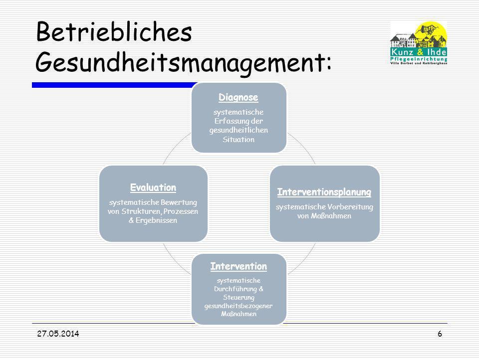 Betriebliches Gesundheitsmanagement: Diagnose systematische Erfassung der gesundheitlichen Situation Interventionsplanung systematische Vorbereitung v