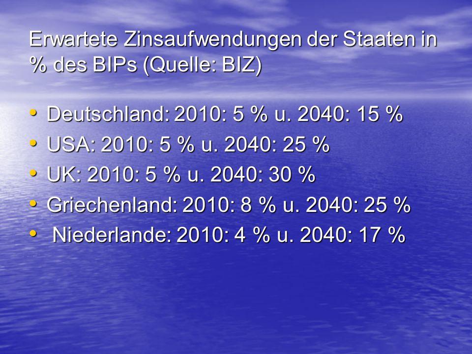 Erwartete Zinsaufwendungen der Staaten in % des BIPs (Quelle: BIZ) Deutschland: 2010: 5 % u. 2040: 15 % Deutschland: 2010: 5 % u. 2040: 15 % USA: 2010