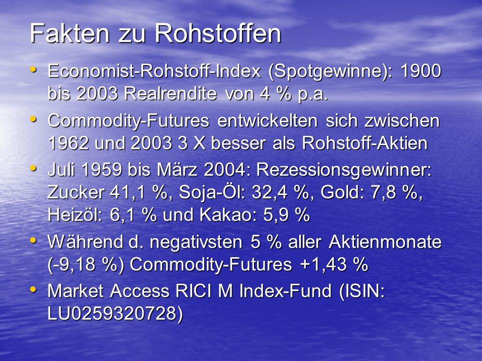 Fakten zu Rohstoffen Economist-Rohstoff-Index (Spotgewinne): 1900 bis 2003 Realrendite von 4 % p.a. Economist-Rohstoff-Index (Spotgewinne): 1900 bis 2