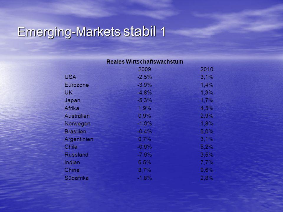 Emerging-Markets stabil 1 Reales Wirtschaftswachstum 20092010 USA-2,5%3,1% Eurozone-3,9%1,4% UK-4,8%1,3% Japan-5,3%1,7% Afrika1,9%4,3% Australien0,9%2