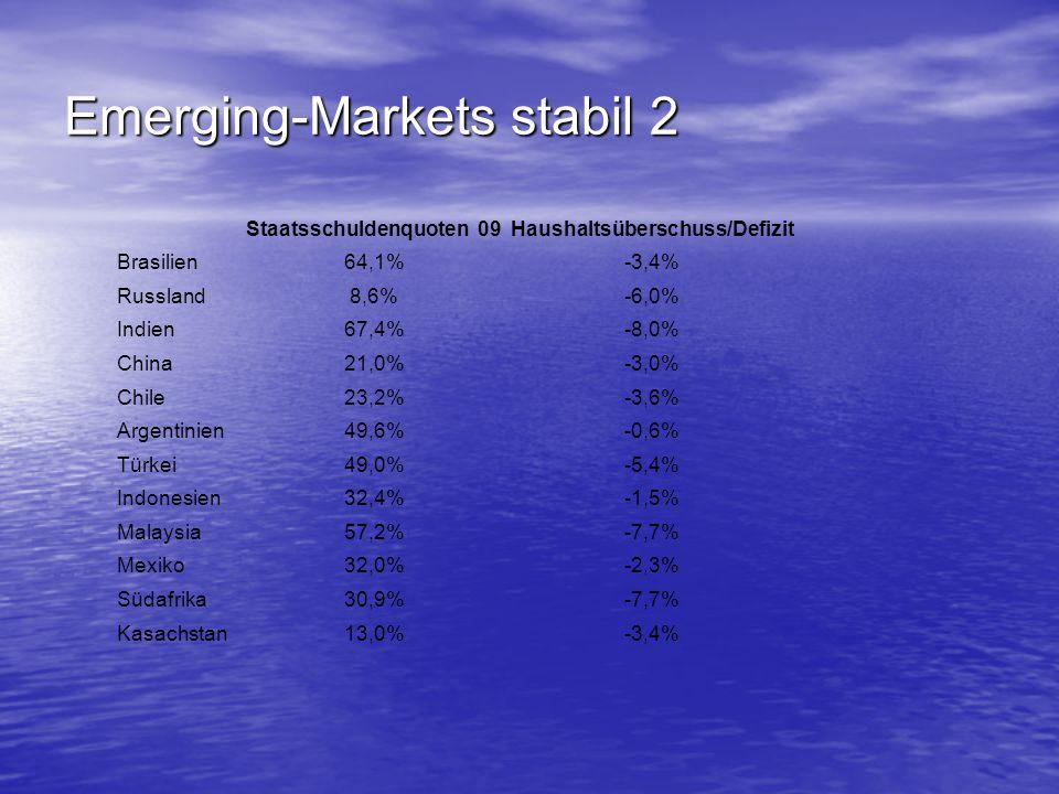 Emerging-Markets stabil 2 Staatsschuldenquoten 09Haushaltsüberschuss/Defizit Brasilien64,1%-3,4% Russland8,6%-6,0% Indien67,4%-8,0% China21,0%-3,0% Ch