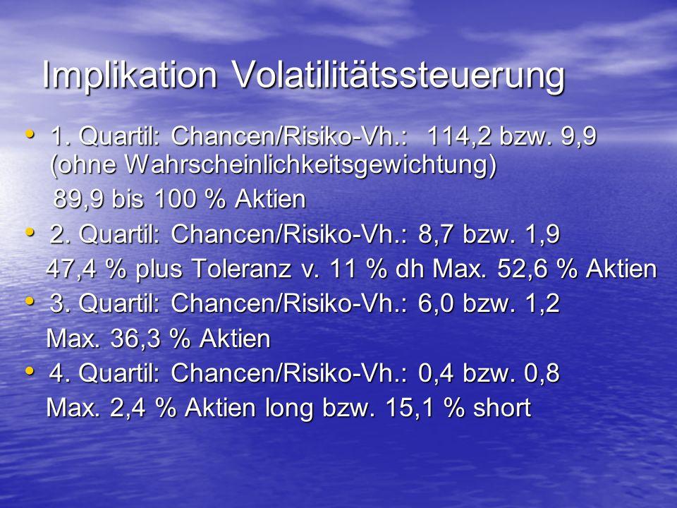 Implikation Volatilitätssteuerung 1. Quartil: Chancen/Risiko-Vh.: 114,2 bzw. 9,9 (ohne Wahrscheinlichkeitsgewichtung) 1. Quartil: Chancen/Risiko-Vh.: