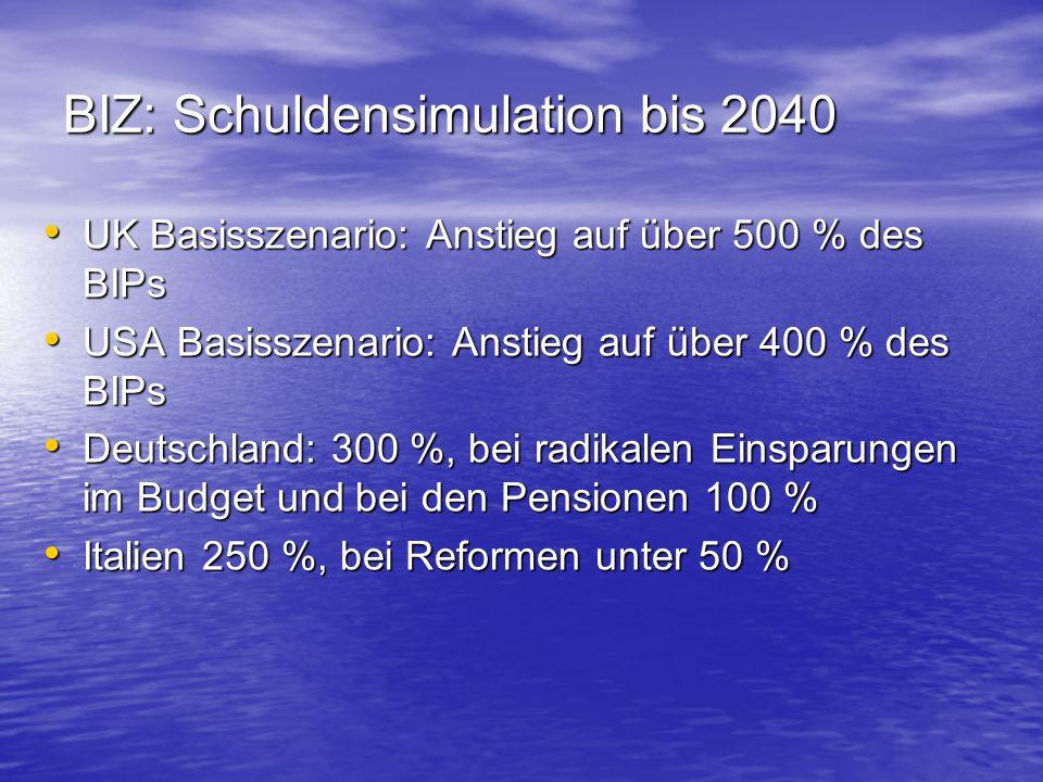 BIZ: Schuldensimulation bis 2040 UK Basisszenario: Anstieg auf über 500 % des BIPs UK Basisszenario: Anstieg auf über 500 % des BIPs USA Basisszenario