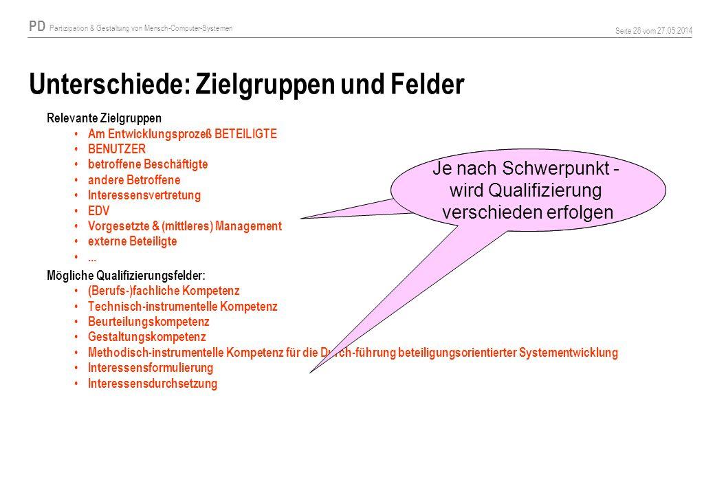 PD Partizipation & Gestaltung von Mensch-Computer-Systemen Seite 28 vom 27.05.2014 Unterschiede: Zielgruppen und Felder Relevante Zielgruppen Am Entwi