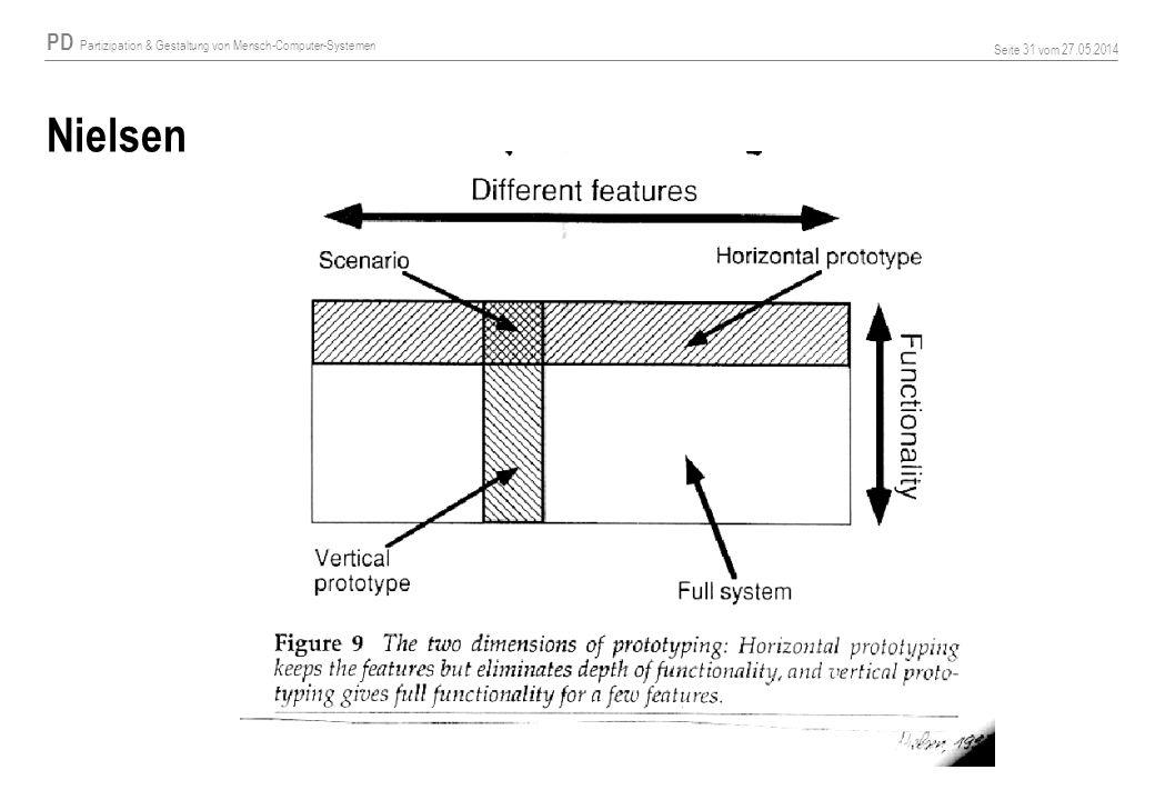 PD Partizipation & Gestaltung von Mensch-Computer-Systemen Seite 31 vom 27.05.2014 Nielsen