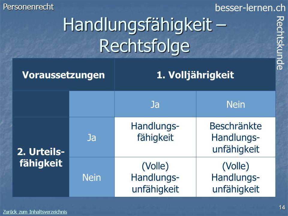 besser-lernen.ch Rechtskunde Zurück zum Inhaltsverzeichnis 14 Handlungsfähigkeit – Rechtsfolge Personenrecht Voraussetzungen1. Volljährigkeit JaNein 2