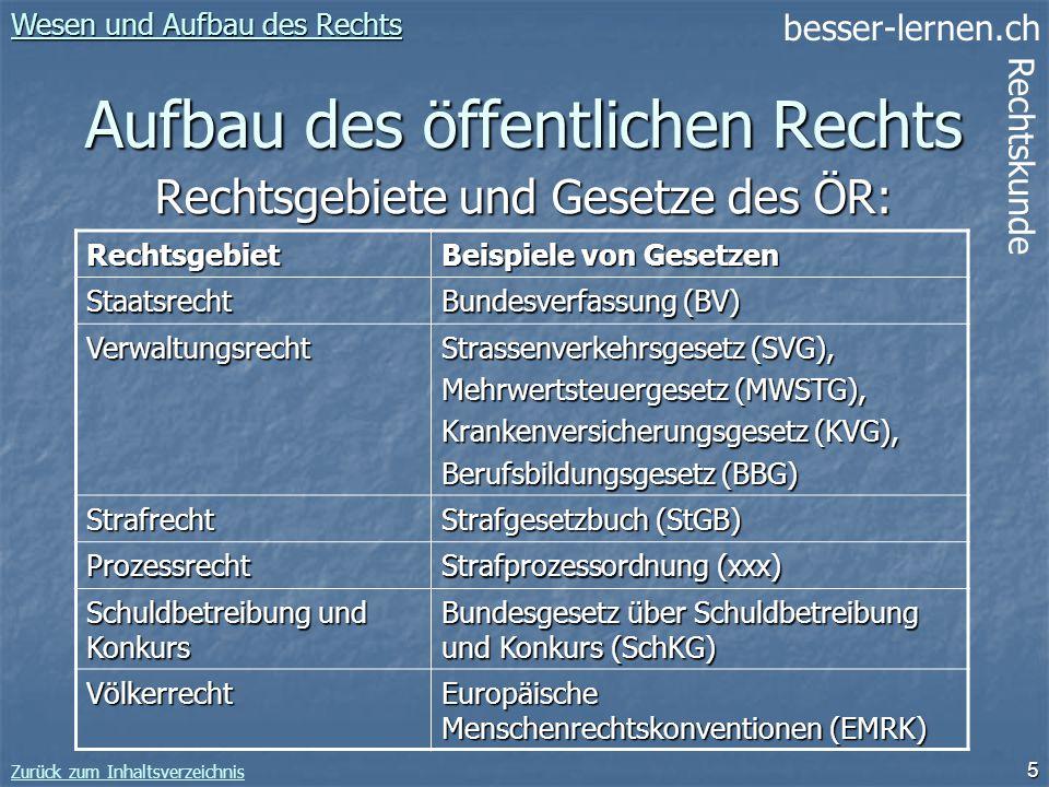 besser-lernen.ch Rechtskunde Zurück zum Inhaltsverzeichnis 5 Aufbau des öffentlichen Rechts Wesen und Aufbau des Rechts Wesen und Aufbau des Rechts Re